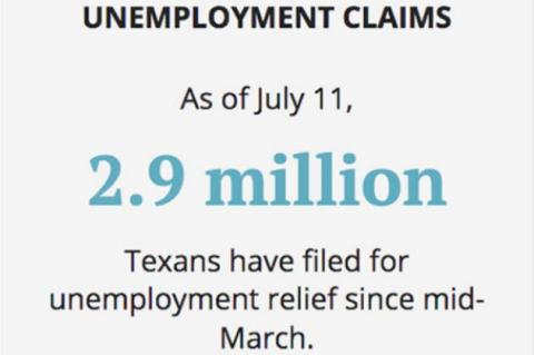 More than 2.9 million Texans have filed for unemployment relief since mid-March