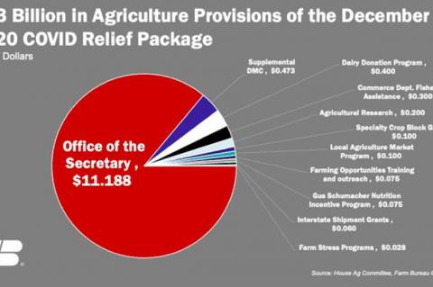 New COVID relief package includes ag assistance